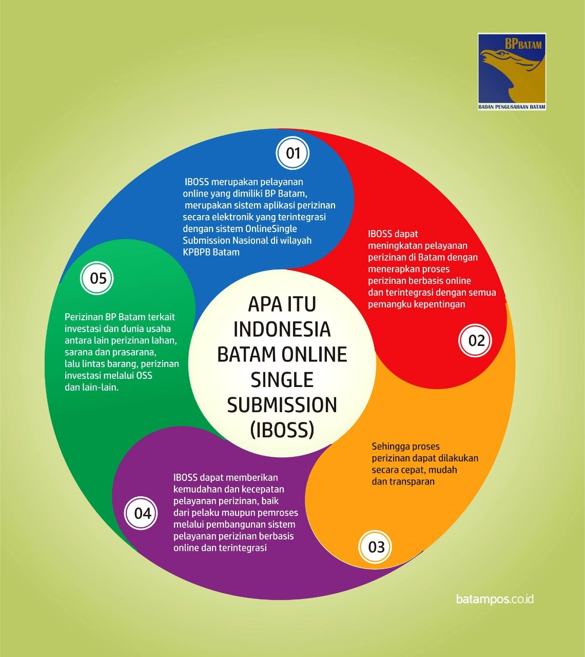 Apa Itu Indonesia Batam Online Single Submission (IBOSS ...